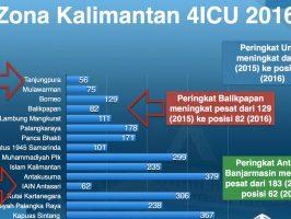 UNTAN KAMPUS TERDEPAN: Peringkat Pertama di Kalimantan