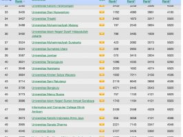 Untan Ranking Top 40 Universitas Nasional