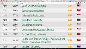 Untan Peringkat Top 38 Nasional dan Top 122 ASEAN